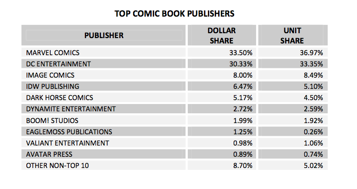 Top Comic Publishers 2013