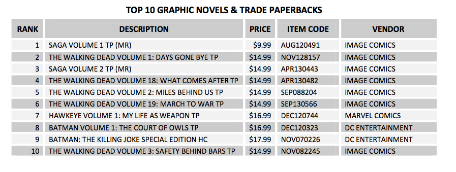 Top 10 Graphic Novels & Trade Paperbacks