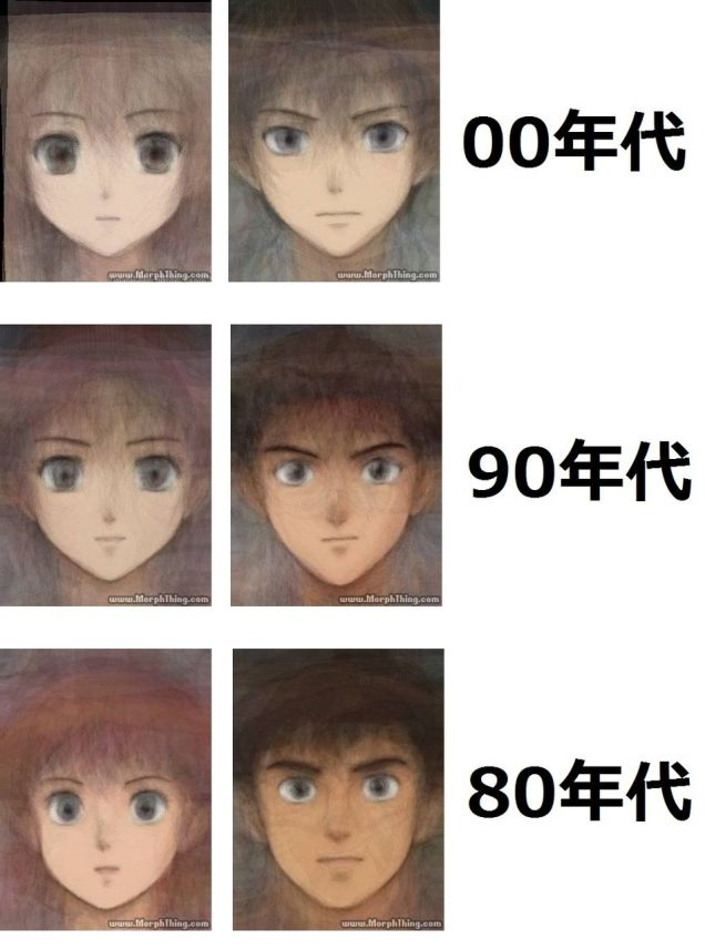 Anime faces through the years