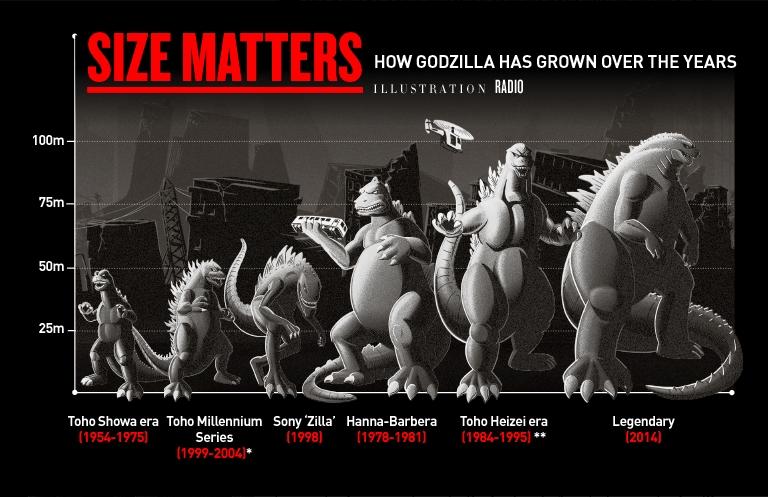 godzilla_vfx_breakdown_size_matters